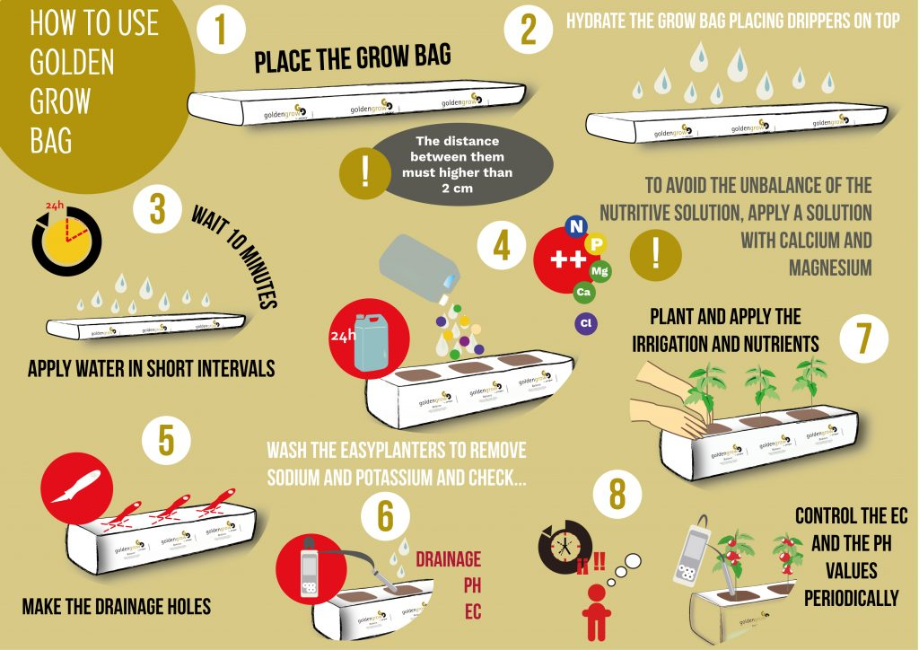 how to use coir slab