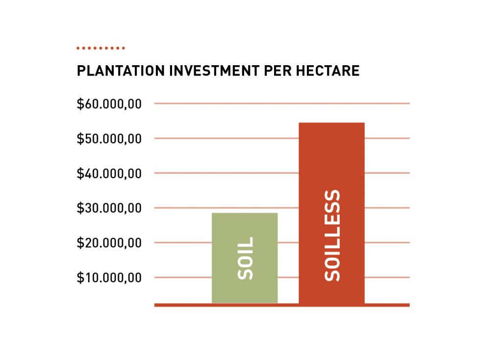 investment hydroponics
