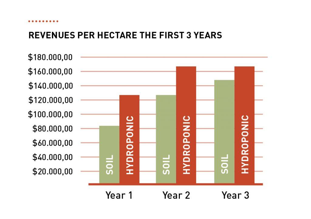 income hydroponics